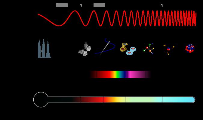 5G wave spectrum